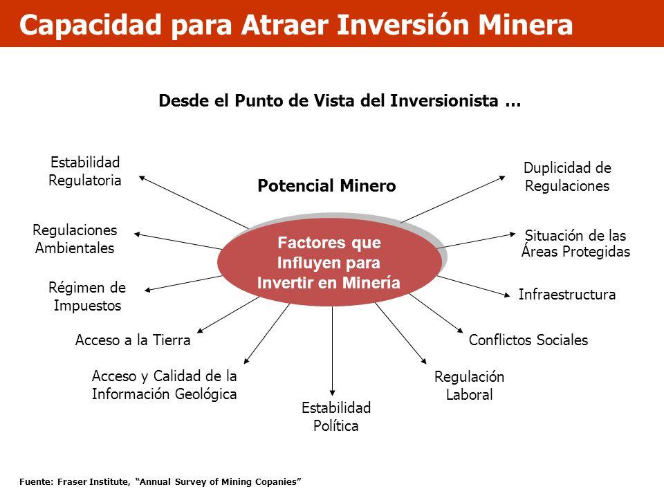 Capacidad para Atraer Inversión Minera