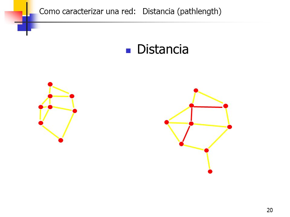 Distancia Friendship Como caracterizar una red: Distancia (pathlength)