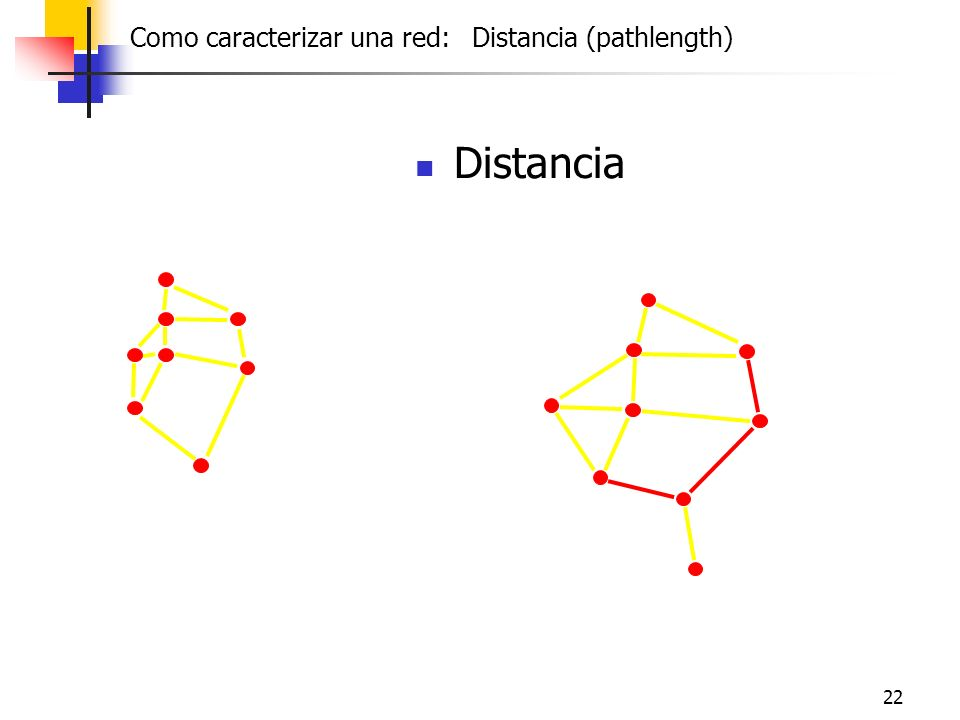 Distancia Como caracterizar una red: Distancia (pathlength)