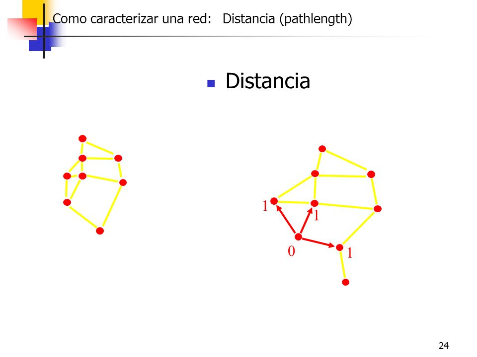 Como caracterizar una red: Distancia (pathlength)