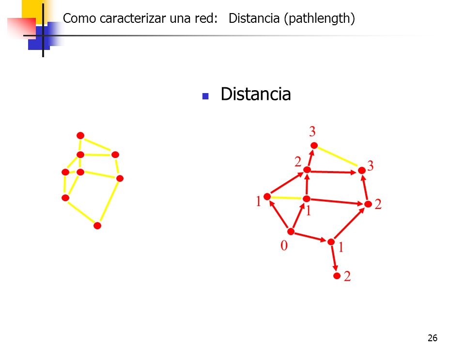Distancia 1 2 3 Distance : length of the shortest paths