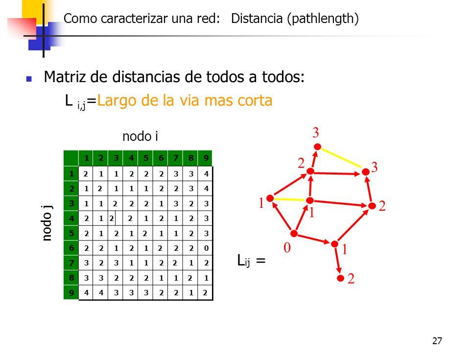 Matriz de distancias de todos a todos: L i,j=Largo de la via mas corta