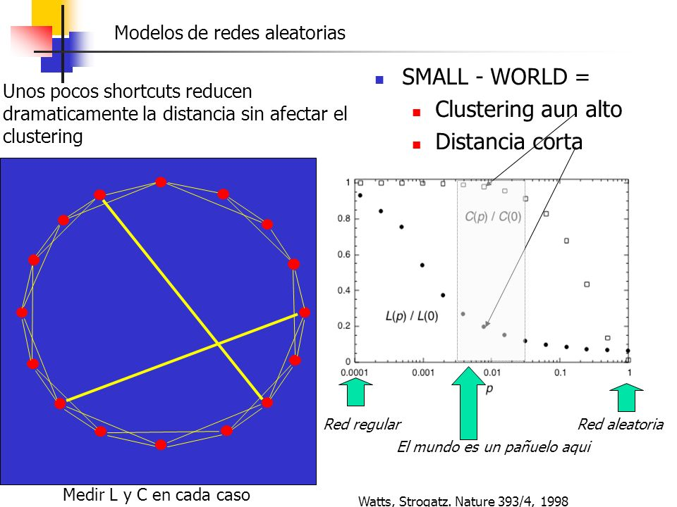 SMALL - WORLD = Clustering aun alto Distancia corta