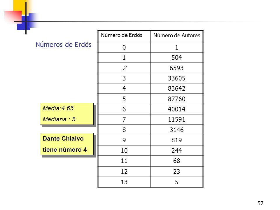 Número de Erdös Número de Autores. 1. 504. 2. 6593. 3. 33605. 4. 83642. 5. 87760. 6. 40014.