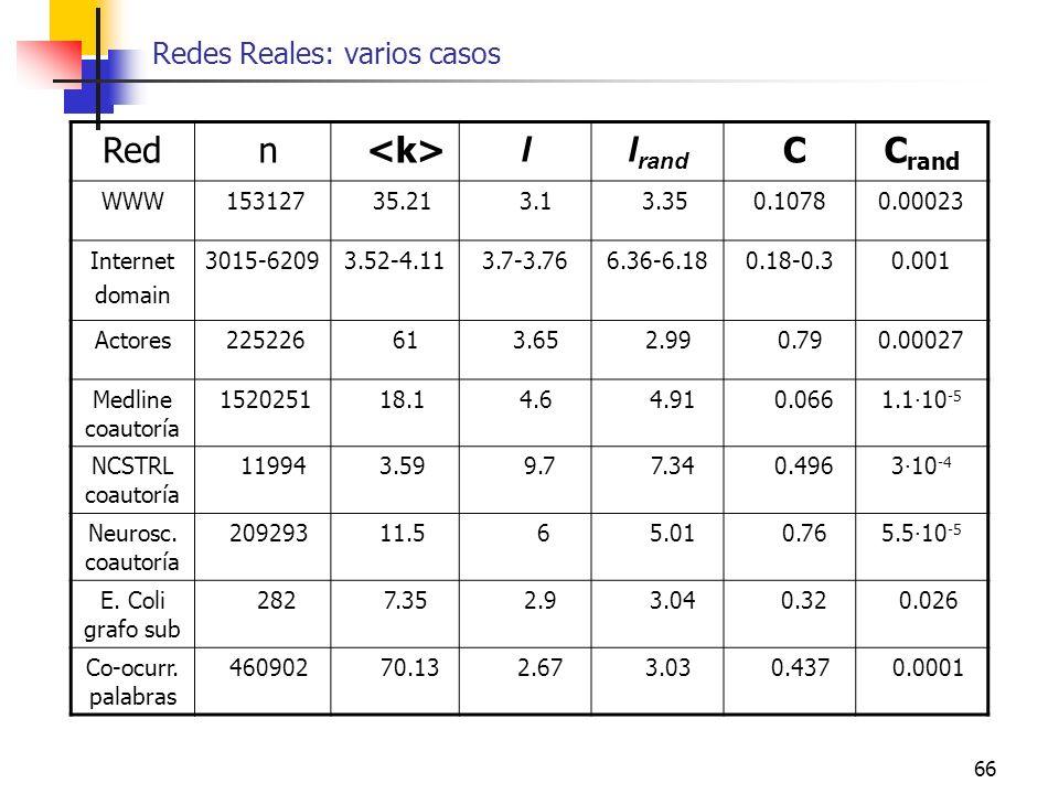 Redes Reales: varios casos