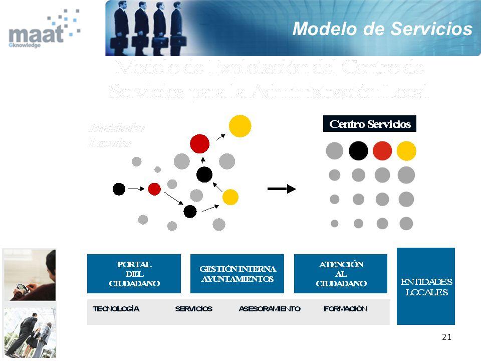 Modelo de Servicios 21 21