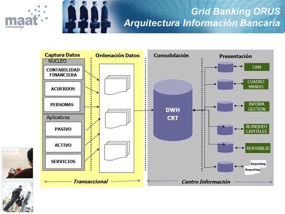 Grid Banking ORUS Arquitectura Información Bancaria