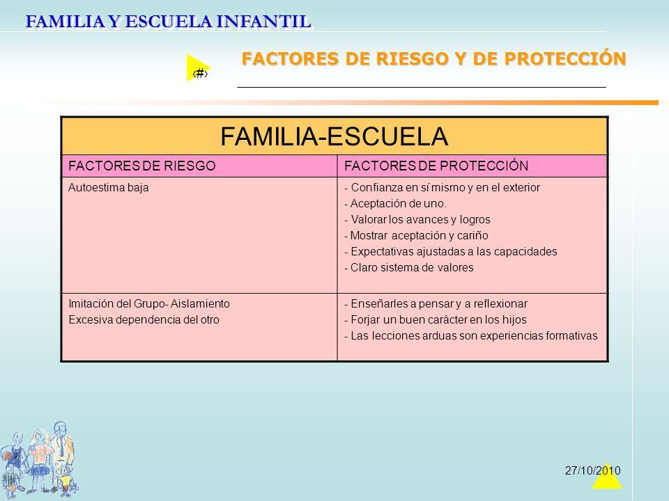 FAMILIA-ESCUELA FACTORES DE RIESGO Y DE PROTECCIÓN FACTORES DE RIESGO