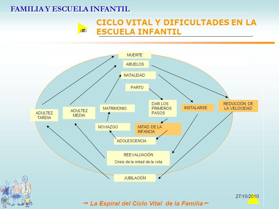 CICLO VITAL Y DIFICULTADES EN LA ESCUELA INFANTIL