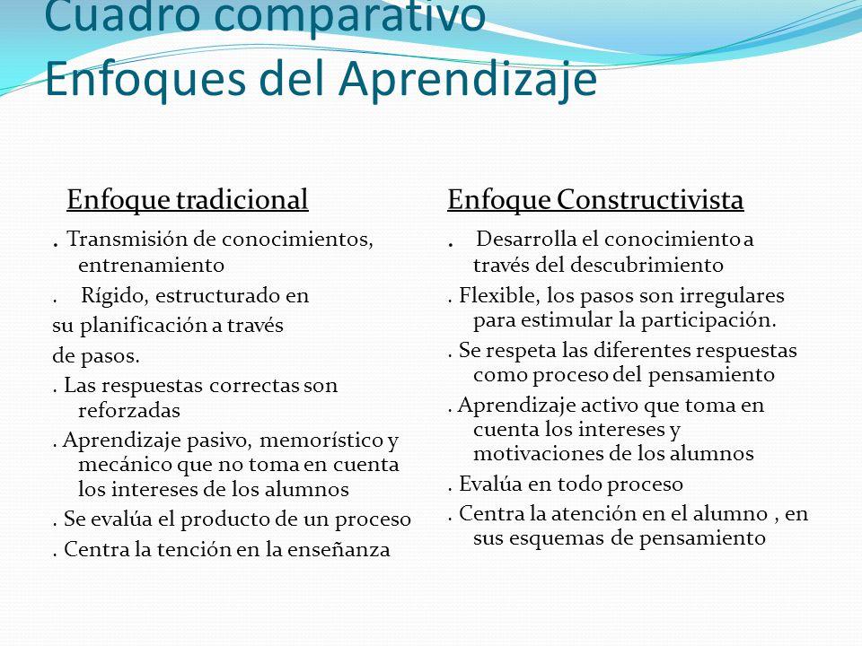 Cuadro comparativo Enfoques del Aprendizaje