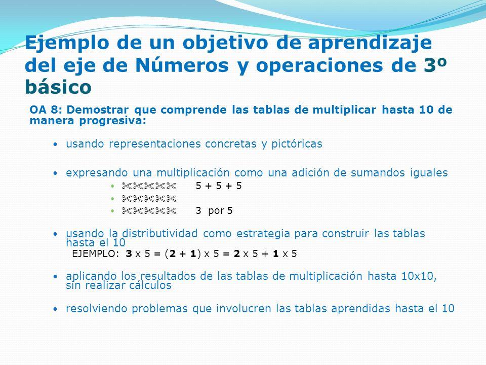 Ejemplo de un objetivo de aprendizaje del eje de Números y operaciones de 3º básico