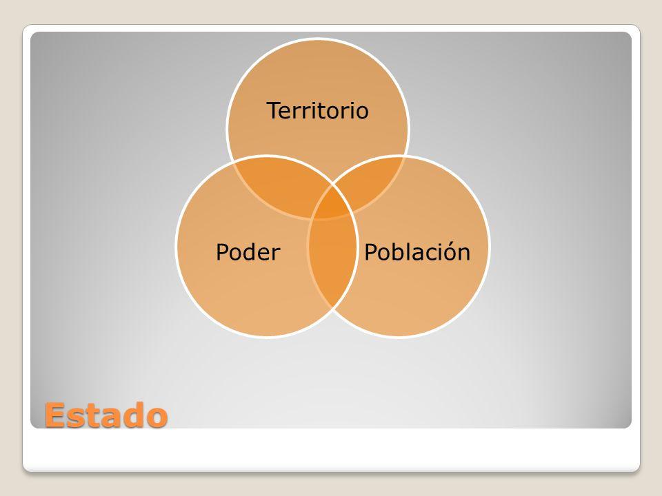 Territorio Población Poder Estado