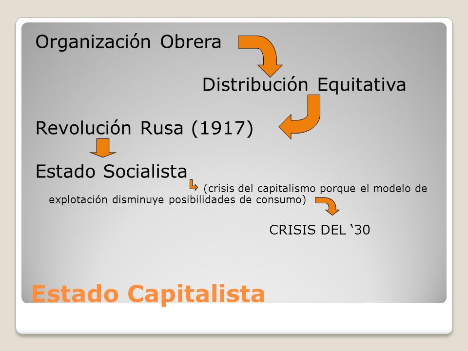 Estado Capitalista Organización Obrera Distribución Equitativa