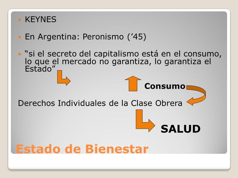 Estado de Bienestar KEYNES En Argentina: Peronismo ('45)