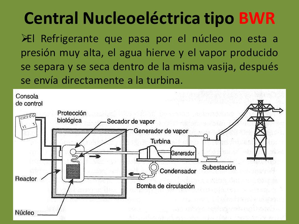 Central Nucleoeléctrica tipo BWR