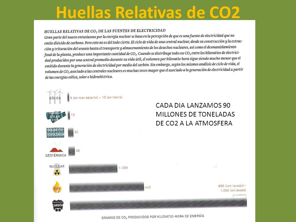 Huellas Relativas de CO2