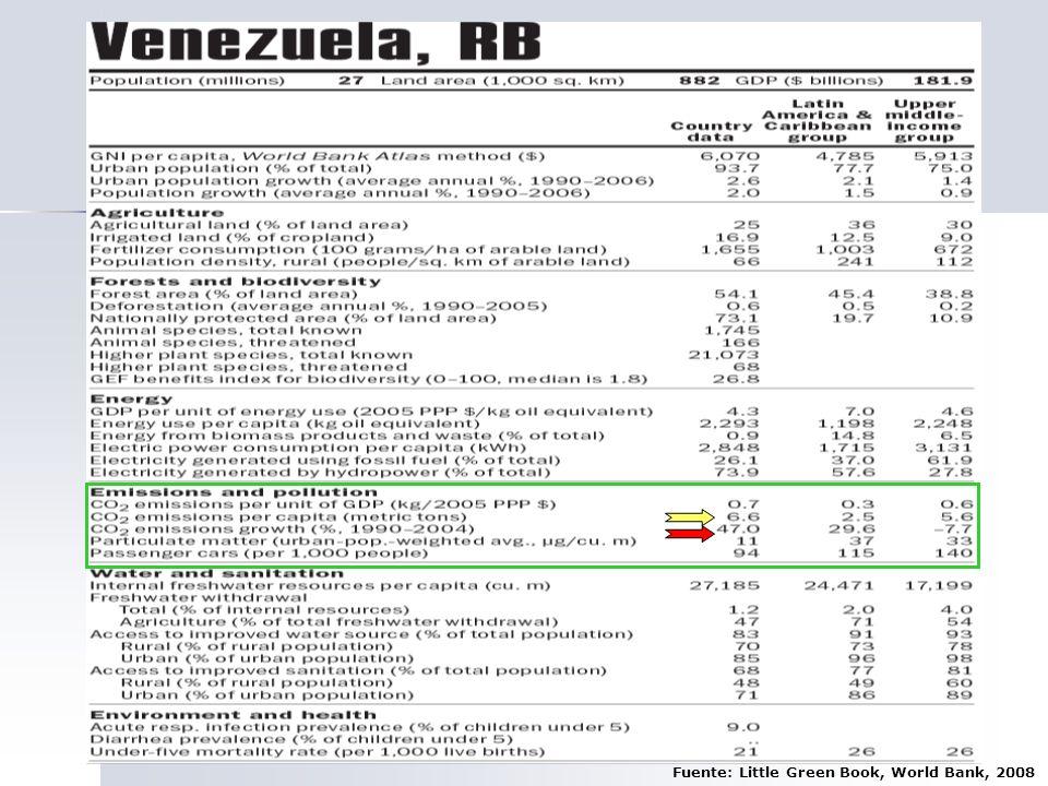 Fuente: Little Green Book, World Bank, 2008