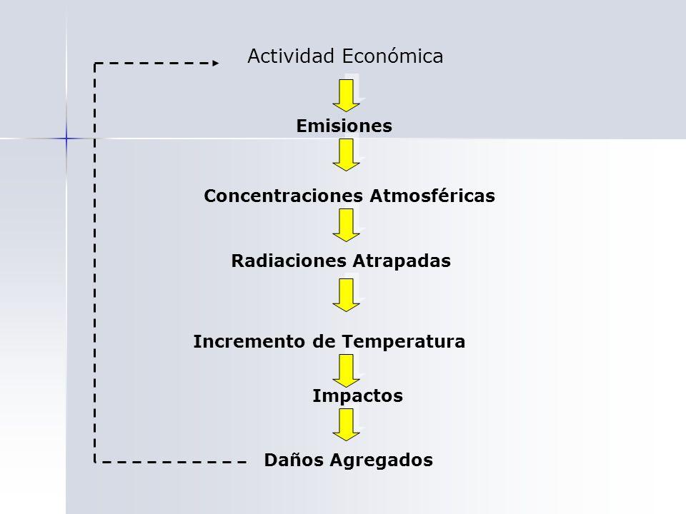 Actividad Económica Emisiones Concentraciones Atmosféricas