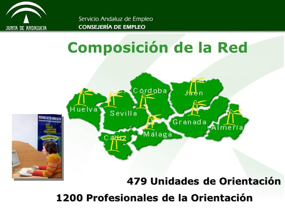 479 Unidades de Orientación 1200 Profesionales de la Orientación