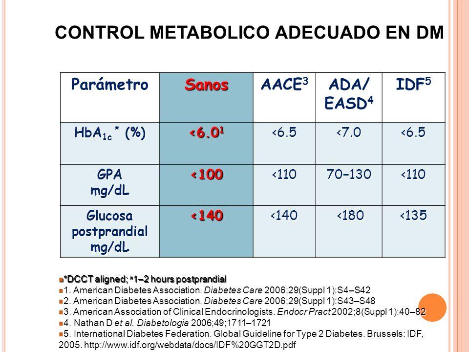 Glucosa postprandial mg/dL