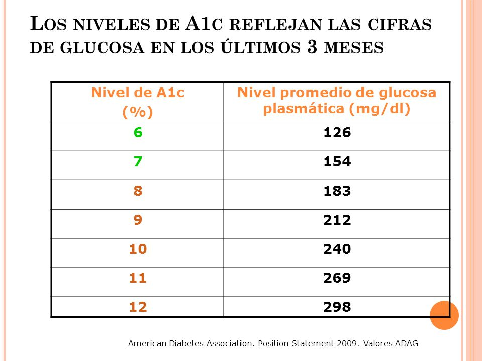 Nivel promedio de glucosa plasmática (mg/dl)