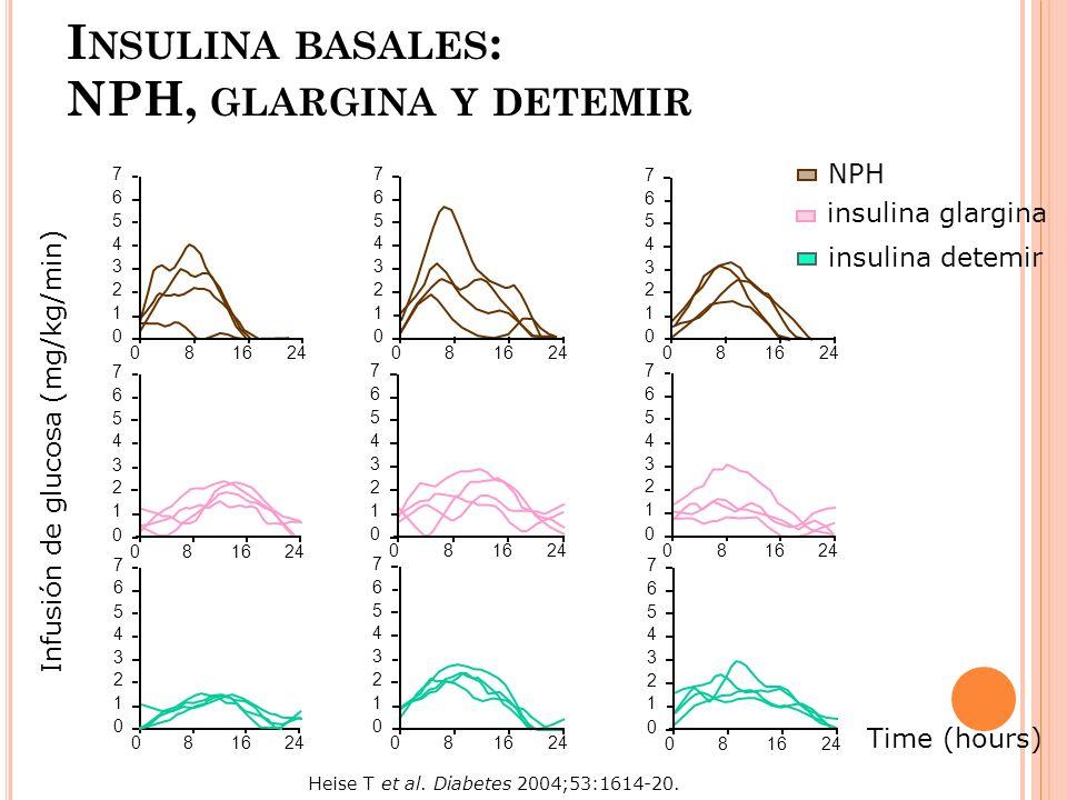 Insulina basales: NPH, glargina y detemir