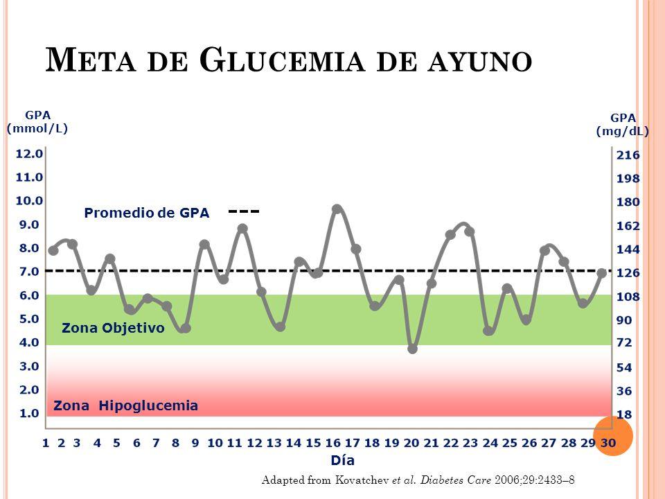 Meta de Glucemia de ayuno