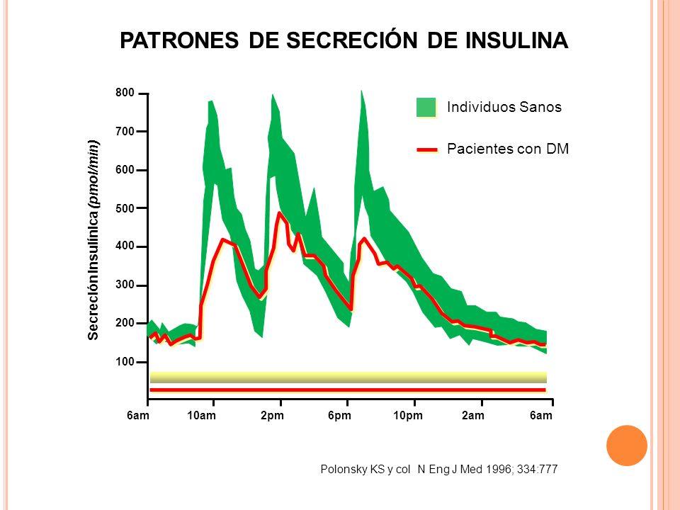 PATRONES DE SECRECIÓN DE INSULINA
