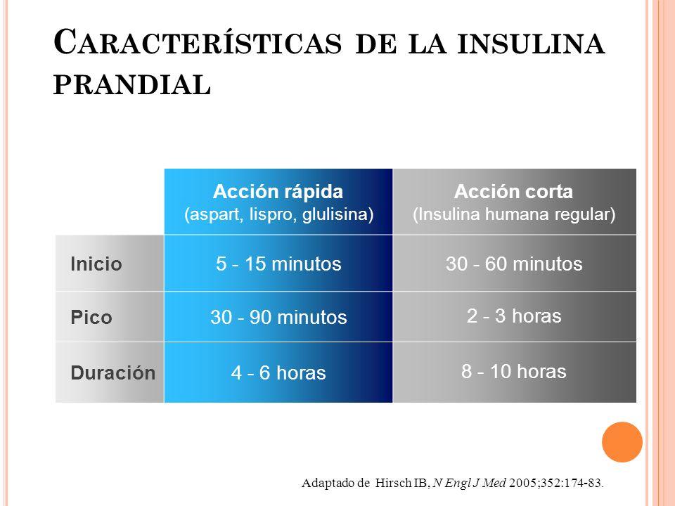 Características de la insulina prandial