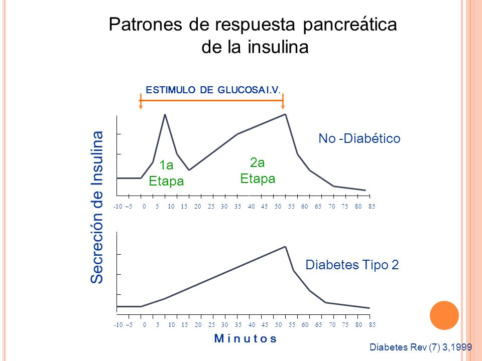 Patrones de respuesta pancreática