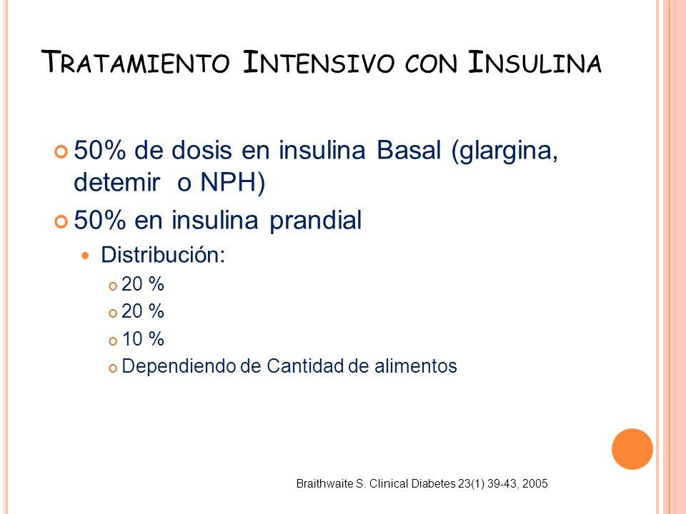 Tratamiento Intensivo con Insulina