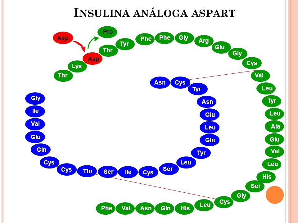 Insulina análoga aspart