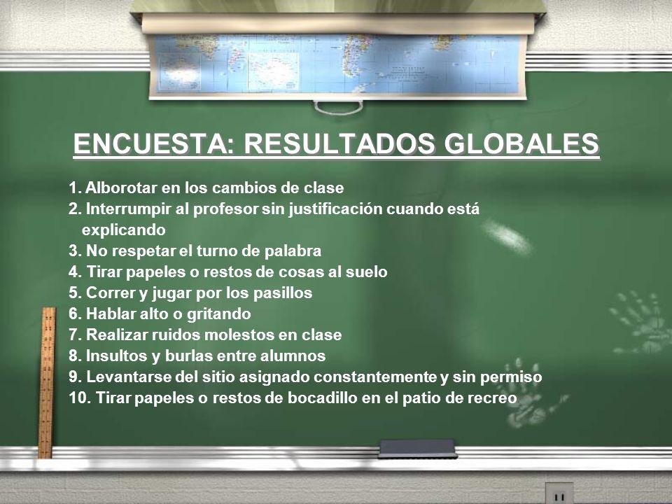 ENCUESTA: RESULTADOS GLOBALES