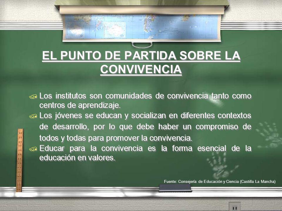 EL PUNTO DE PARTIDA SOBRE LA CONVIVENCIA