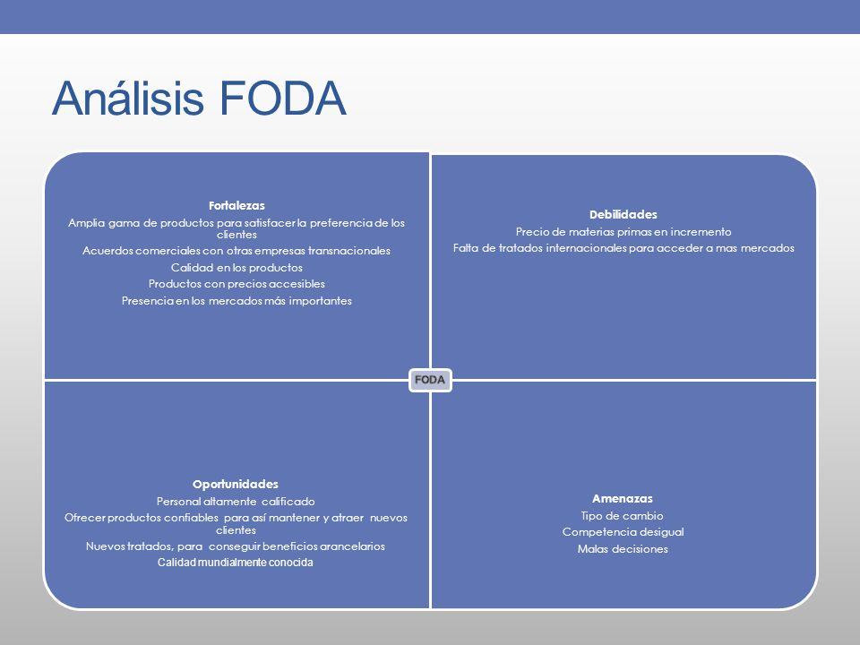 Análisis FODA Oportunidades Fortalezas Debilidades Amenazas