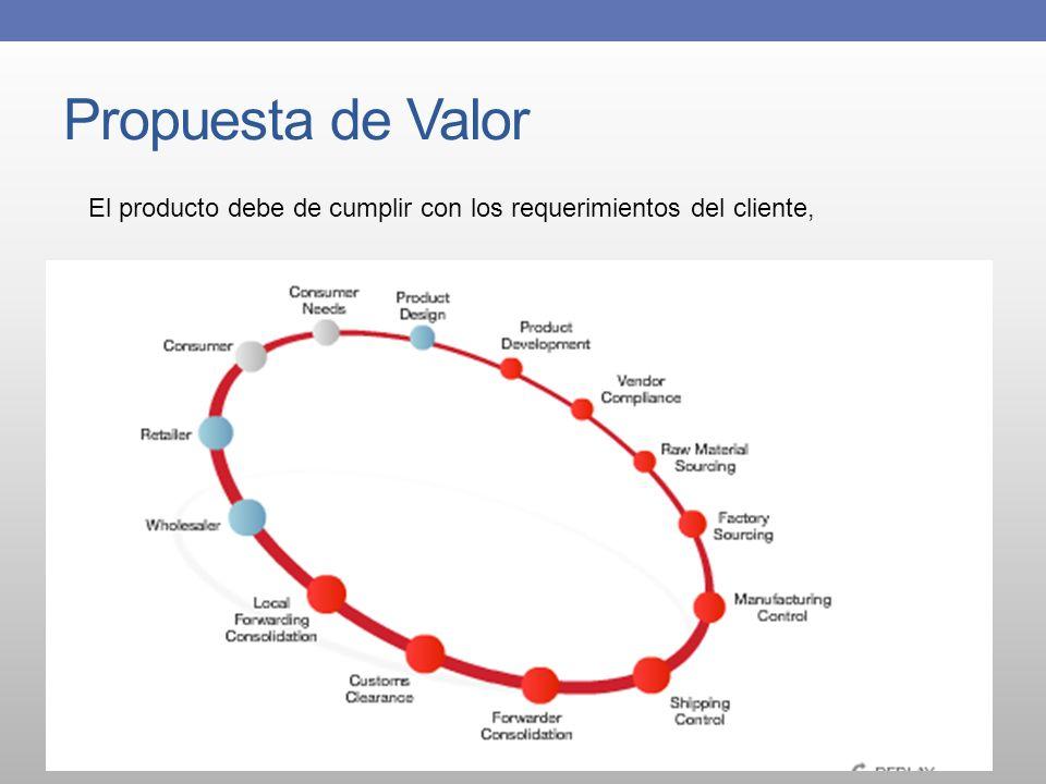 Propuesta de Valor El producto debe de cumplir con los requerimientos del cliente,