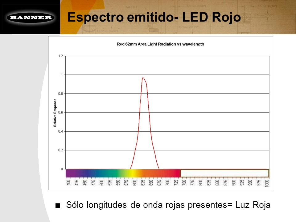 Espectro emitido- LED Rojo