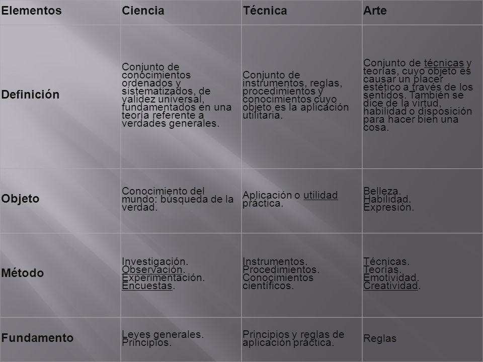 Elementos Ciencia Técnica Arte Definición Objeto Método Fundamento
