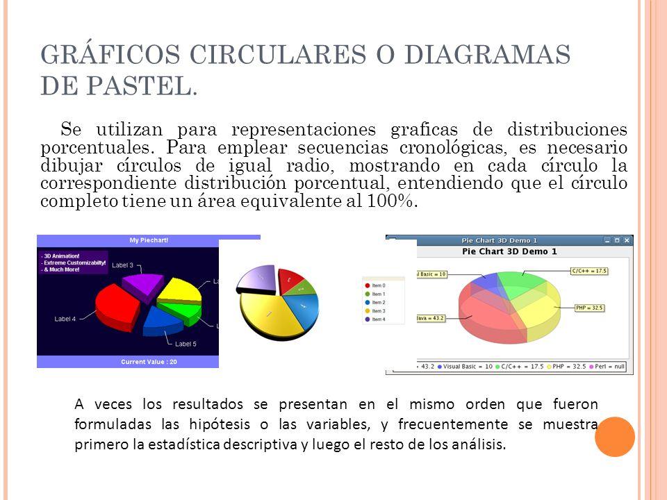 GRÁFICOS CIRCULARES O DIAGRAMAS DE PASTEL.