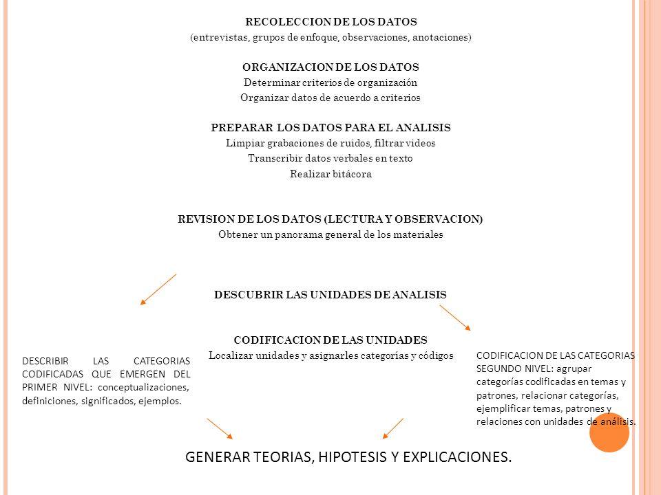 GENERAR TEORIAS, HIPOTESIS Y EXPLICACIONES.