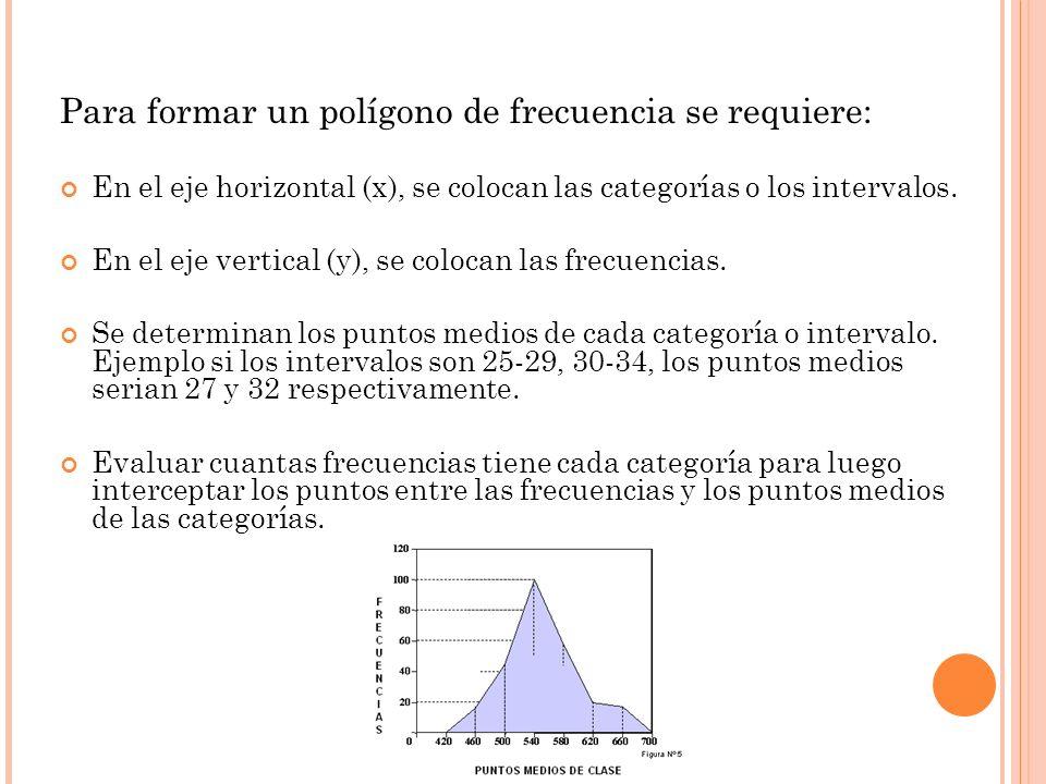 Para formar un polígono de frecuencia se requiere: