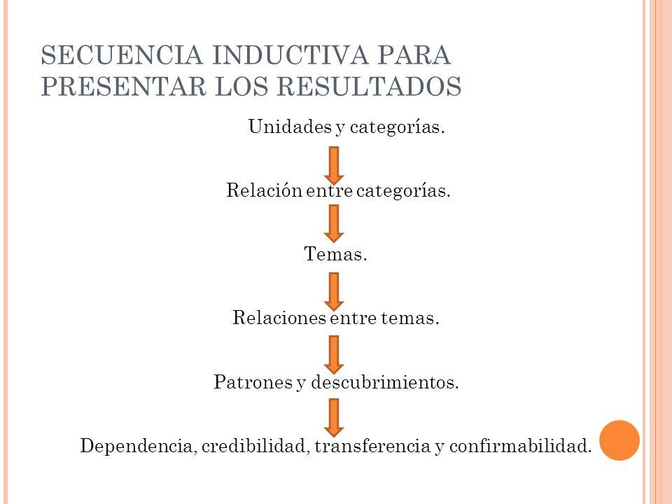 SECUENCIA INDUCTIVA PARA PRESENTAR LOS RESULTADOS