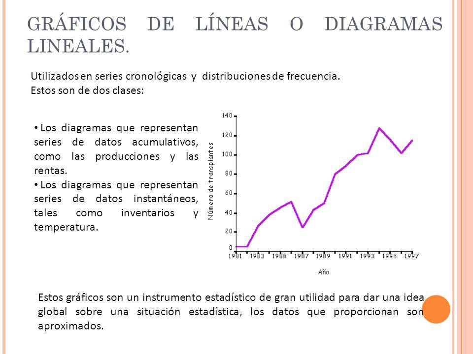 GRÁFICOS DE LÍNEAS O DIAGRAMAS LINEALES.