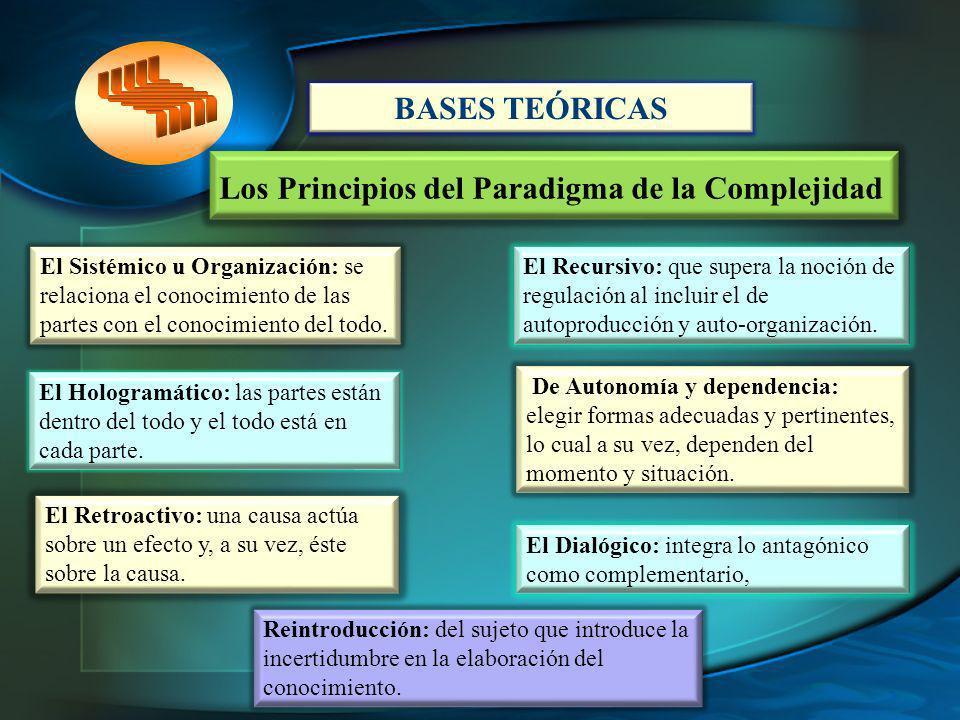 Los Principios del Paradigma de la Complejidad