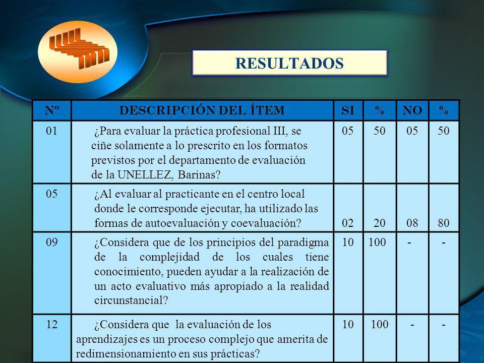 RESULTADOS Nº DESCRIPCIÓN DEL ÍTEM SI % NO 01