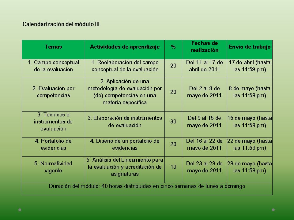 Calendarización del módulo III