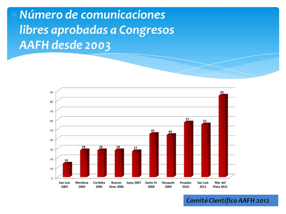 Número de comunicaciones libres aprobadas a Congresos AAFH desde 2003