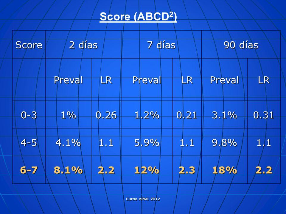 Score (ABCD2) Score 2 días 7 días 90 días Preval LR 0-3 1% 0.26 1.2%