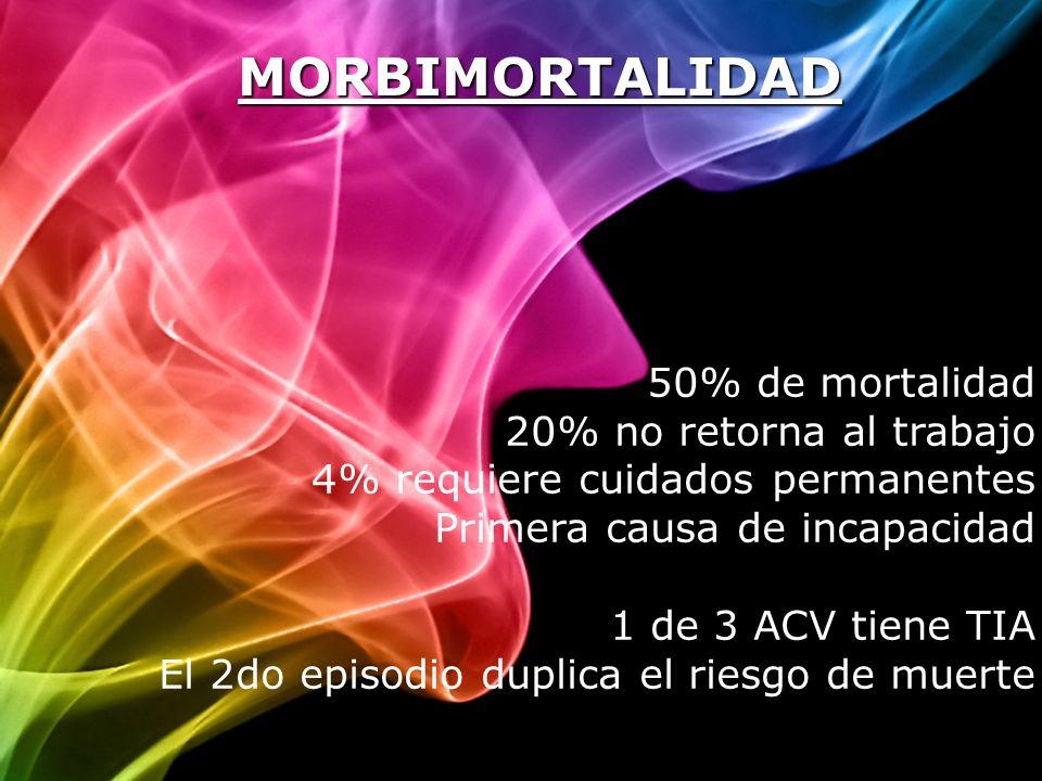 MORBIMORTALIDAD 50% de mortalidad 20% no retorna al trabajo