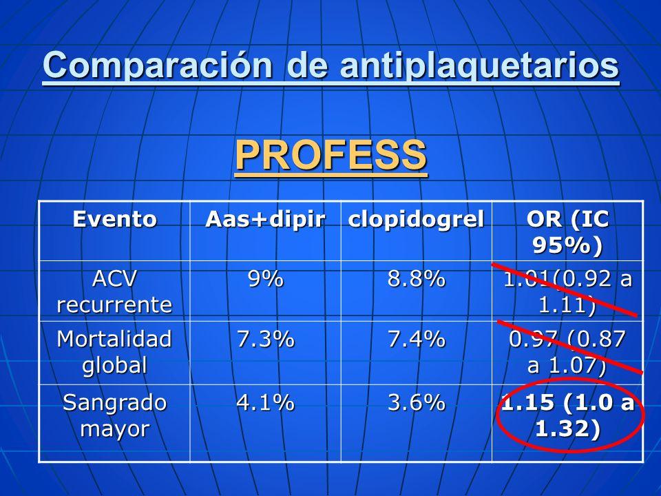 Comparación de antiplaquetarios PROFESS